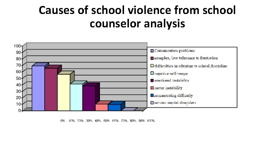 Causes of school violence from school counselor analysis
