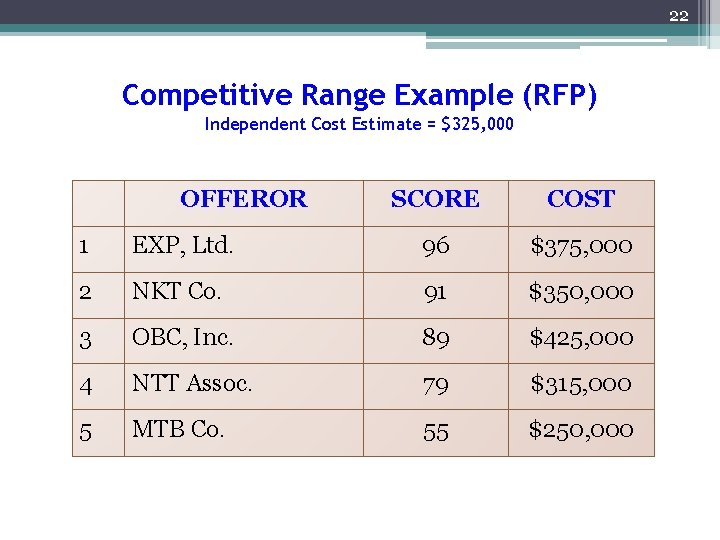 22 Competitive Range Example (RFP) Independent Cost Estimate = $325, 000 OFFEROR SCORE COST