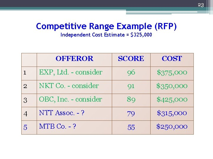 23 Competitive Range Example (RFP) Independent Cost Estimate = $325, 000 OFFEROR SCORE COST