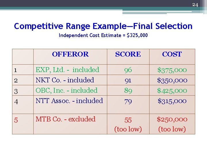 24 Competitive Range Example—Final Selection Independent Cost Estimate = $325, 000 OFFEROR SCORE COST