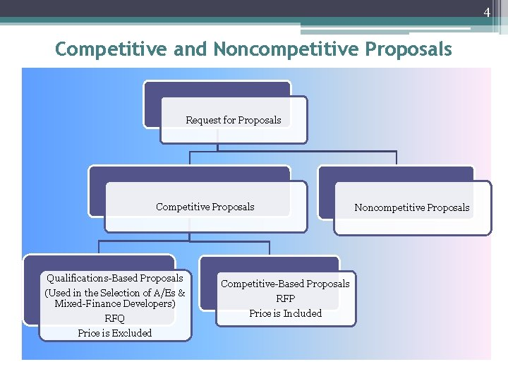 4 Competitive and Noncompetitive Proposals Request for Proposals Competitive Proposals Qualifications-Based Proposals (Used in