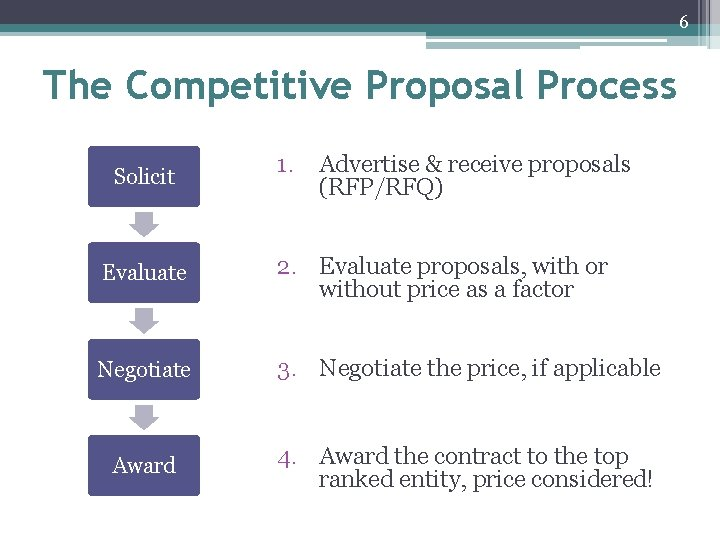 6 The Competitive Proposal Process Solicit 1. Advertise & receive proposals (RFP/RFQ) Evaluate 2.