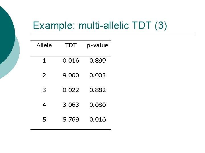 Example: multi-allelic TDT (3) Allele TDT p-value 1 0. 016 0. 899 2 9.