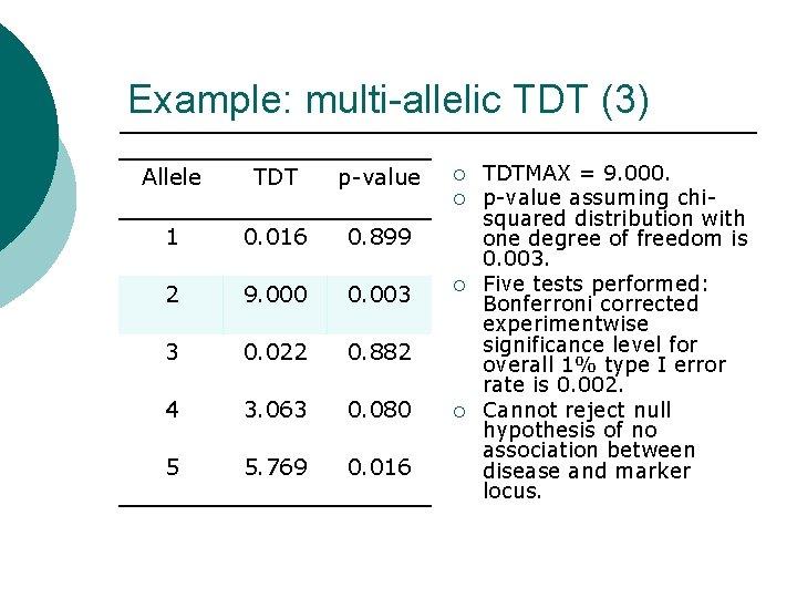 Example: multi-allelic TDT (3) Allele TDT p-value ¡ ¡ 1 0. 016 0. 899
