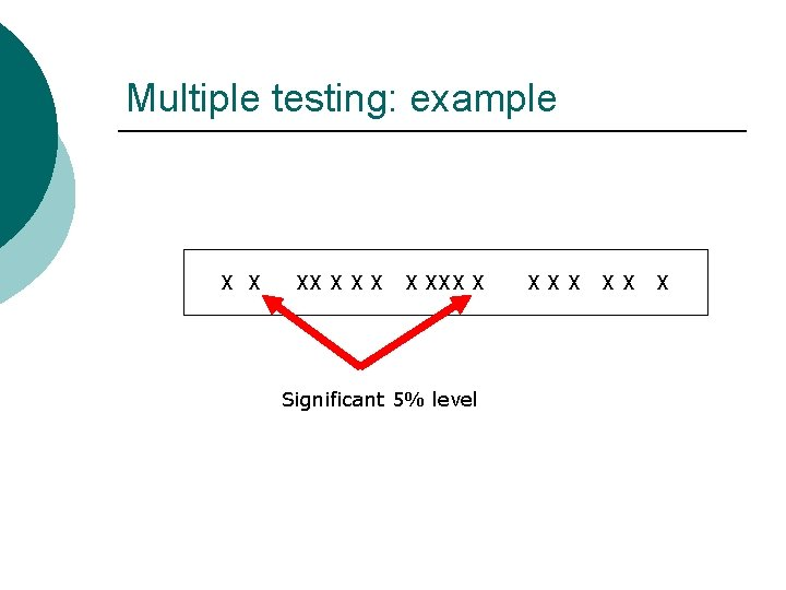 Multiple testing: example X X XXX X Significant 5% level XXX XX X