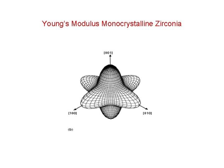 Young's Modulus Monocrystalline Zirconia