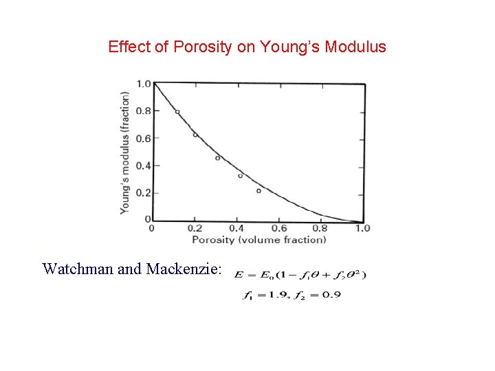 Effect of Porosity on Young's Modulus Watchman and Mackenzie: