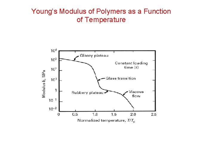Young's Modulus of Polymers as a Function of Temperature