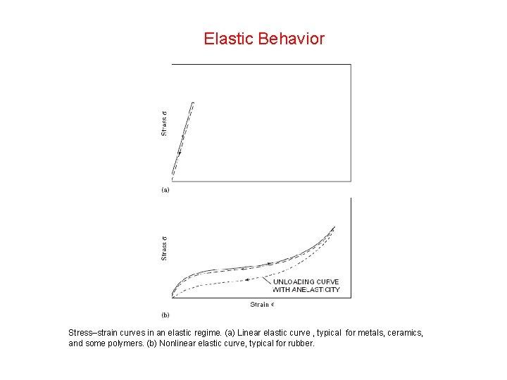 Elastic Behavior Stress–strain curves in an elastic regime. (a) Linear elastic curve , typical
