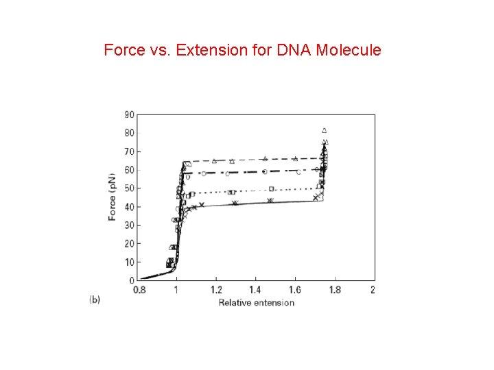 Force vs. Extension for DNA Molecule
