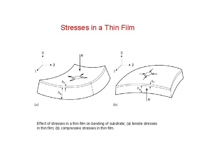 Stresses in a Thin Film Effect of stresses in a thin film on bending