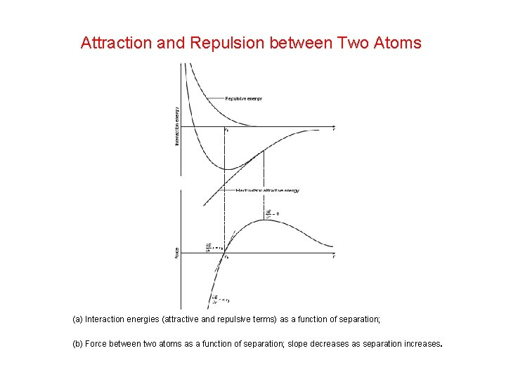 Attraction and Repulsion between Two Atoms (a) Interaction energies (attractive and repulsive terms) as