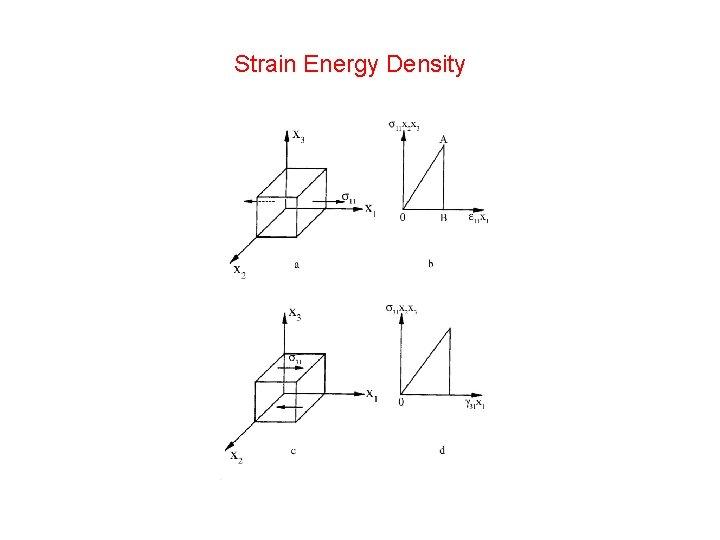 Strain Energy Density