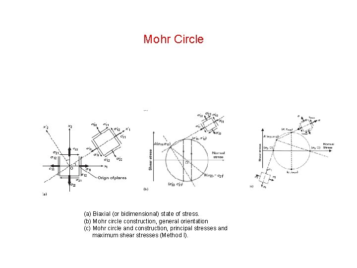 Mohr Circle (a) Biaxial (or bidimensional) state of stress. (b) Mohr circle construction, general