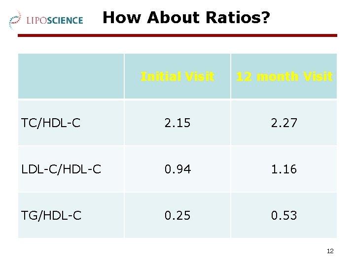 How About Ratios? Initial Visit 12 month Visit TC/HDL-C 2. 15 2. 27 LDL-C/HDL-C