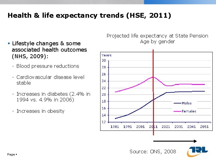 Health & life expectancy trends (HSE, 2011) Lifestyle changes & some associated health outcomes
