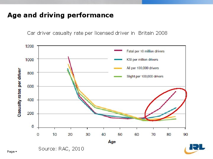 Age and driving performance Car driver casualty rate per licensed driver in Britain 2008