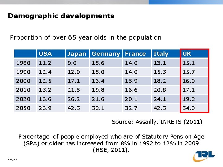 Demographic developments Proportion of over 65 year olds in the population USA Japan Germany