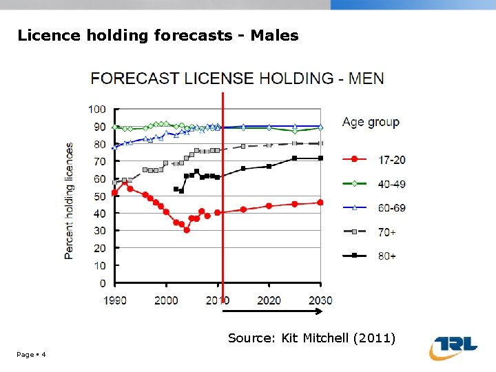 Licence holding forecasts - Males Source: Kit Mitchell (2011) Page 4