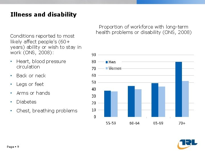 Illness and disability Conditions reported to most likely affect people's (60+ years) ability or