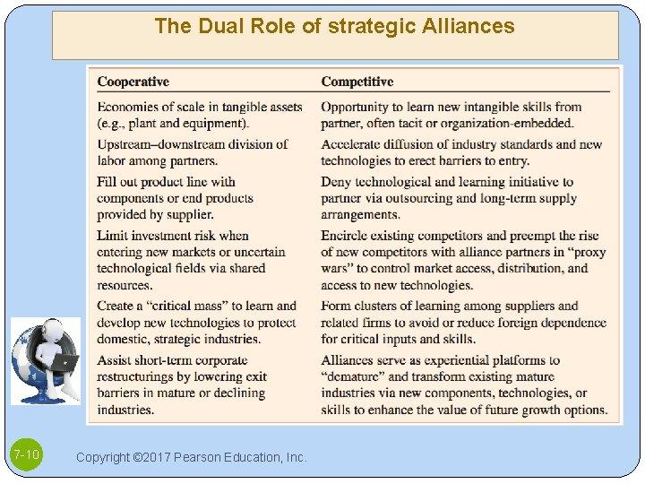 The Dual Role of strategic Alliances 7 -10 Copyright © 2017 Pearson Education, Inc.