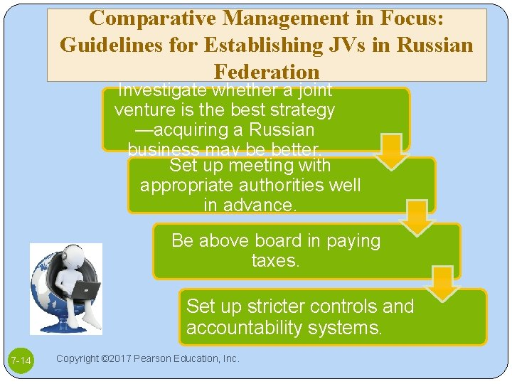 Comparative Management in Focus: Guidelines for Establishing JVs in Russian Federation Investigate whether a