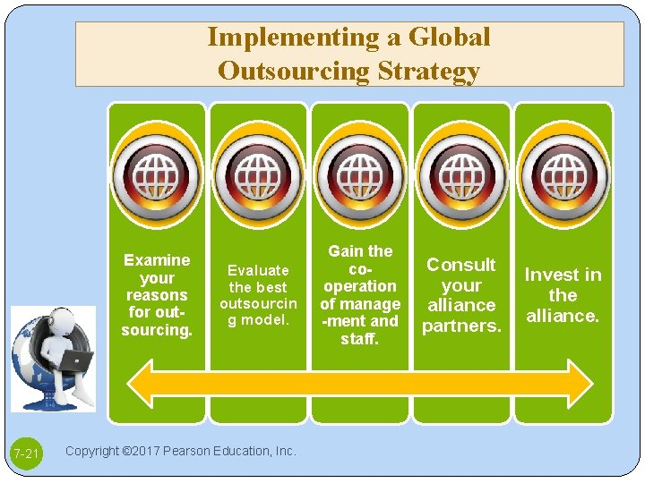 Implementing a Global Outsourcing Strategy Examine your reasons for outsourcing. 7 -21 Evaluate the