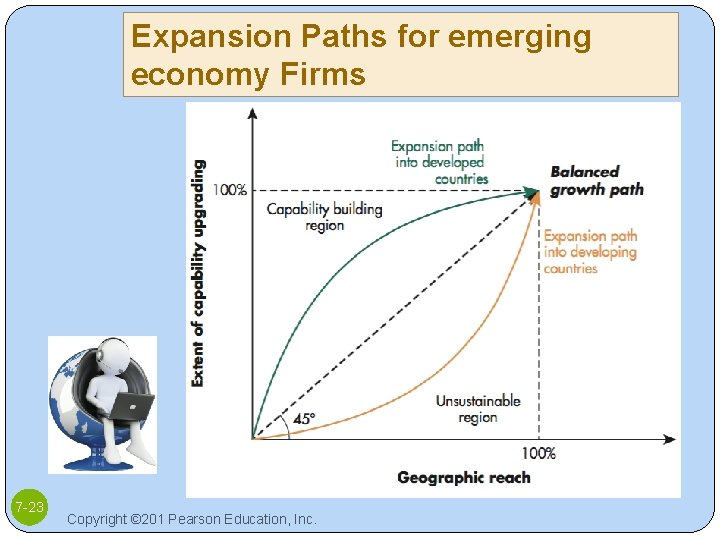 Expansion Paths for emerging economy Firms 7 -23 Copyright © 201 Pearson Education, Inc.