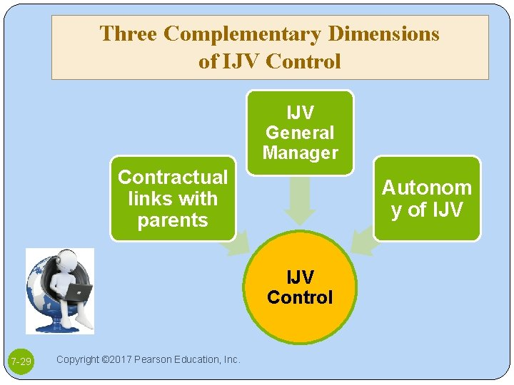 Three Complementary Dimensions of IJV Control IJV General Manager Contractual links with parents Autonom