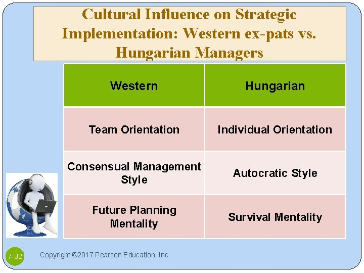 Cultural Influence on Strategic Implementation: Western ex-pats vs. Hungarian Managers 7 -32 Western Hungarian