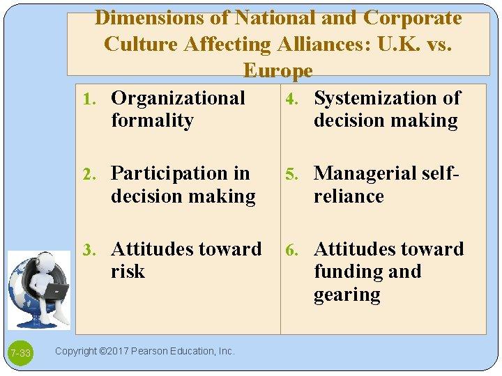 Dimensions of National and Corporate Culture Affecting Alliances: U. K. vs. Europe 1. Organizational