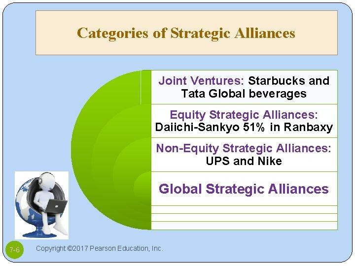 Categories of Strategic Alliances Joint Ventures: Starbucks and Tata Global beverages Equity Strategic Alliances: