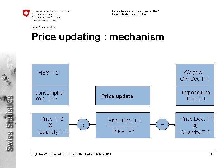 Federal Department of Home Affairs FDHA Federal Statistical Office FSO Price updating : mechanism