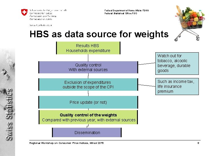 Federal Department of Home Affairs FDHA Federal Statistical Office FSO HBS as data source