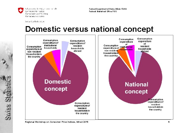 Federal Department of Home Affairs FDHA Federal Statistical Office FSO Domestic versus national concept