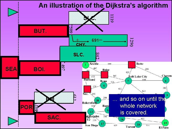 An illustration of the Dijkstra's algorithm SLC 599 BUT. 691= 345 = + SLC