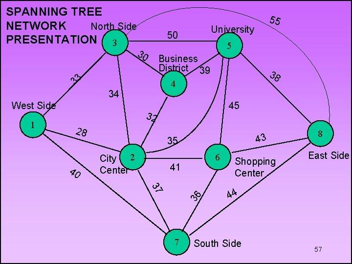 SPANNING TREE NETWORK North Side PRESENTATION 3 38 4 34 45 32 28 40