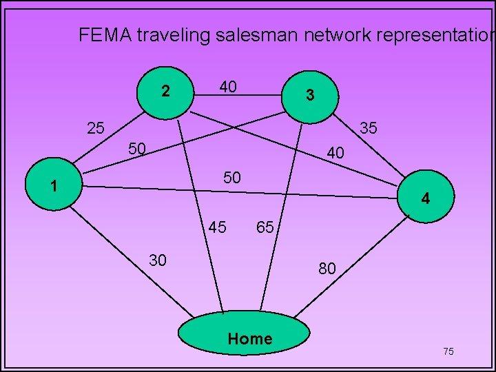 FEMA traveling salesman network representation 2 40 3 25 35 50 40 50 1