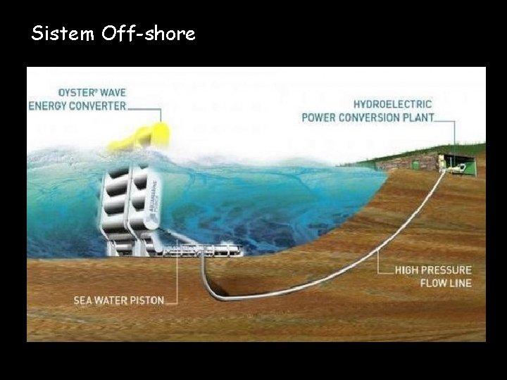 Sistem Off-shore