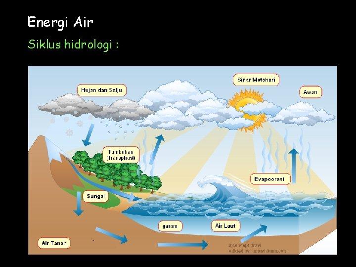 Energi Air Siklus hidrologi :