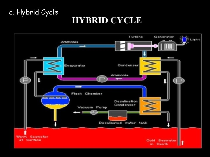 c. Hybrid Cycle