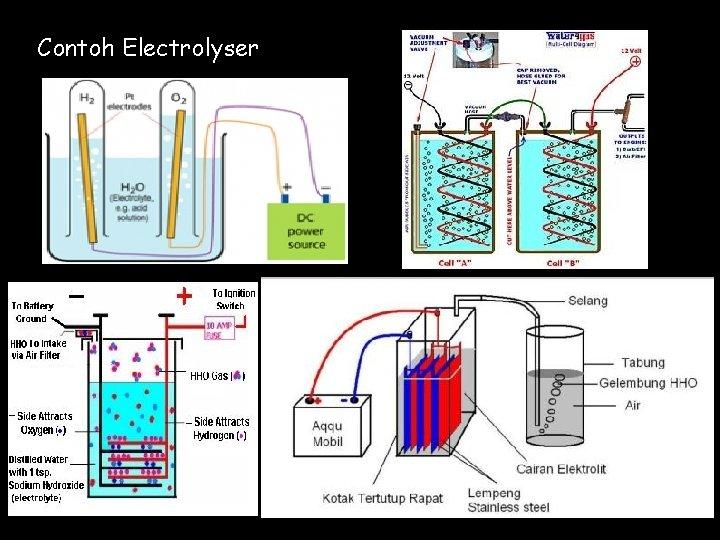 Contoh Electrolyser