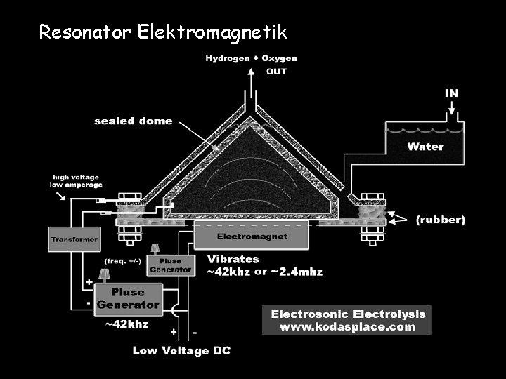 Resonator Elektromagnetik