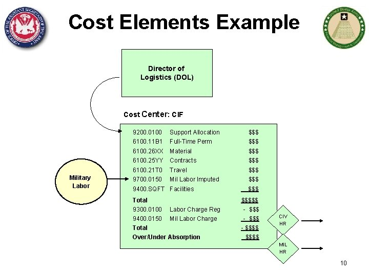 Cost Elements Example Director of Logistics (DOL) Cost Center: CIF 9200. 0100 Military Labor