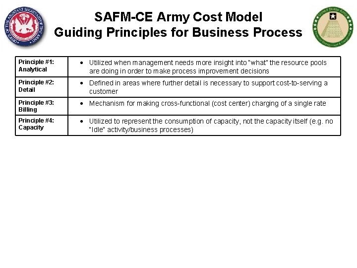 SAFM-CE Army Cost Model Guiding Principles for Business Process Principle #1: Analytical Utilized when