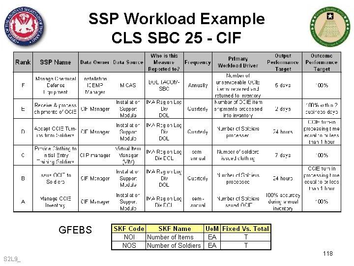SSP Workload Example CLS SBC 25 - CIF GFEBS S 2 L 9_ 118