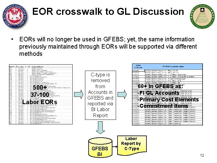 EOR crosswalk to GL Discussion • EORs will no longer be used in GFEBS;