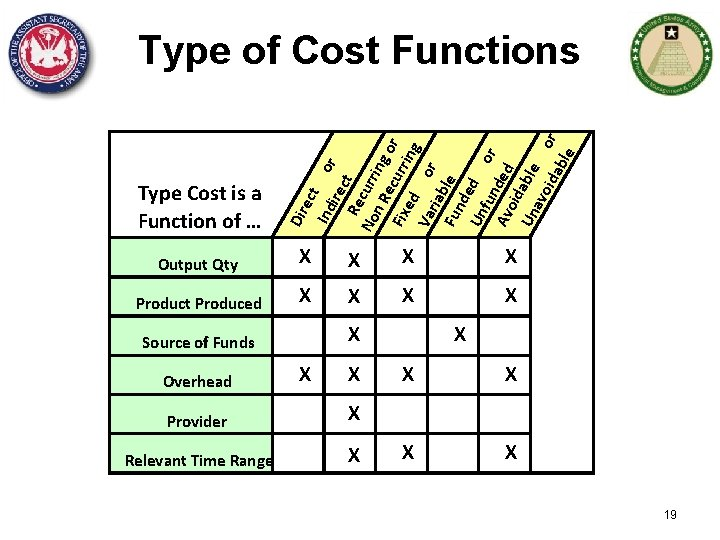 Dir Type Cost is a Function of … ect Ind ire or c Re