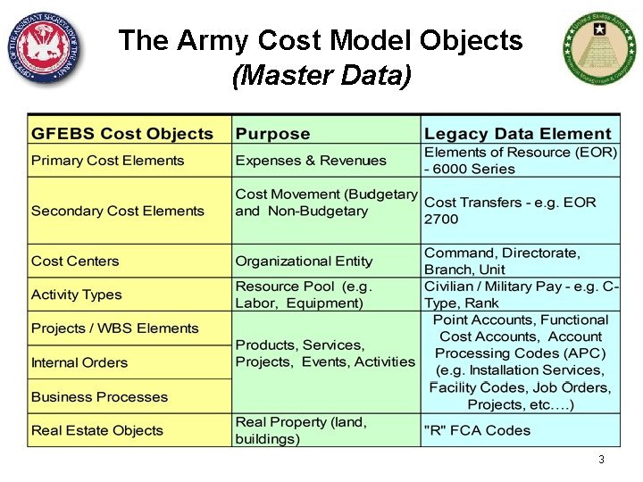 The Army Cost Model Objects (Master Data) 3
