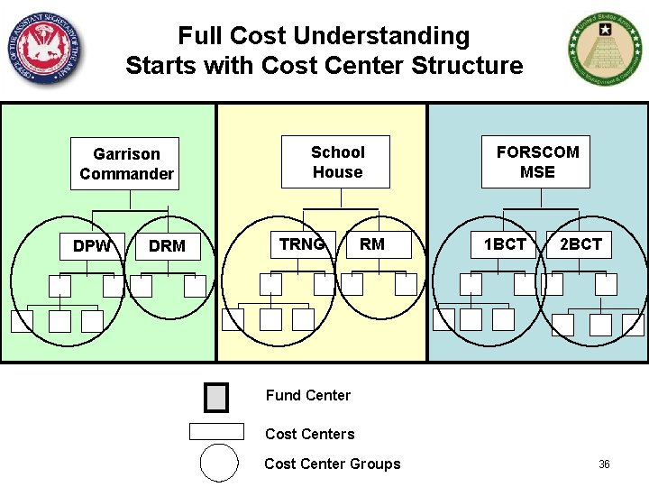 Full Cost Understanding Starts with Cost Center Structure Garrison Commander DPW DRM School House